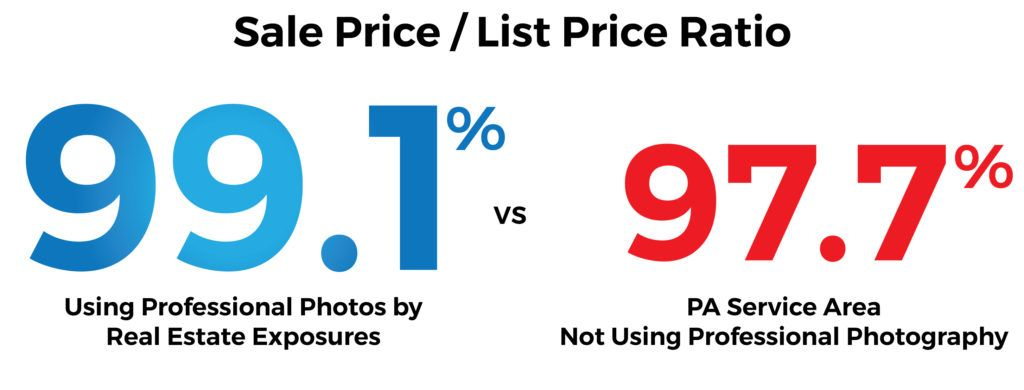 Data Shows Professional Photography Sells Listings Faster